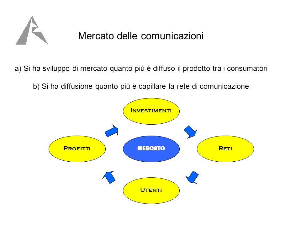 Mercato delle comunicazioni a) Si ha sviluppo di mercato quanto più è diffuso il prodotto tra i consumatori b) Si ha diffusione quanto più è capillare la rete di comunicazione Investimenti Reti Utenti Profitti MERCATO