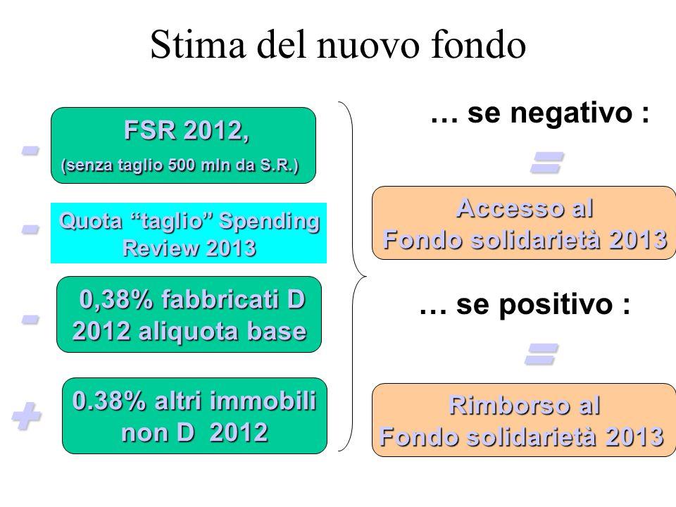 FSR 2012, FSR 2012, (senza taglio 500 mln da S.R.) - 0,38% fabbricati D 0,38% fabbricati D 2012 aliquota base 2012 aliquota base Quota taglio Spending