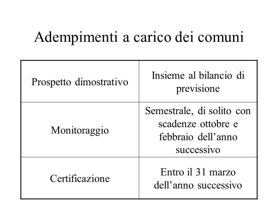 Adempimenti a carico dei comuni Prospetto dimostrativo Insieme al bilancio di previsione Monitoraggio Semestrale, di solito con scadenze ottobre e feb
