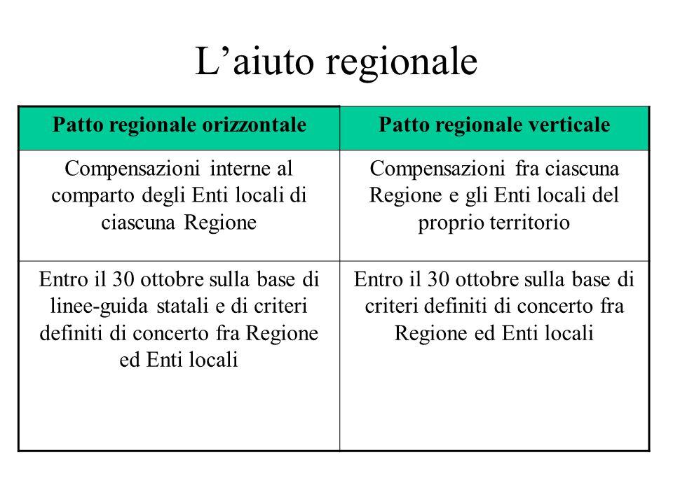 Laiuto regionale Patto regionale orizzontalePatto regionale verticale Compensazioni interne al comparto degli Enti locali di ciascuna Regione Compensa