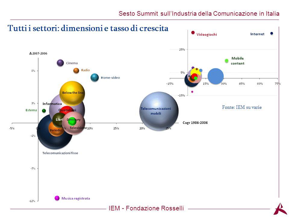 Titolo dellargomento IEM - Fondazione Rosselli Sesto Summit sullIndustria della Comunicazione in Italia Tutti i settori: dimensioni e tasso di crescita Fonte: IEM su varie