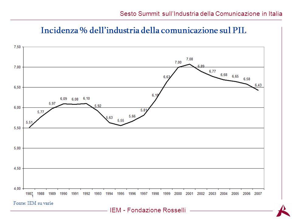 Titolo dellargomento IEM - Fondazione Rosselli Sesto Summit sullIndustria della Comunicazione in Italia Incidenza % dellindustria della comunicazione sul PIL Fonte: IEM su varie