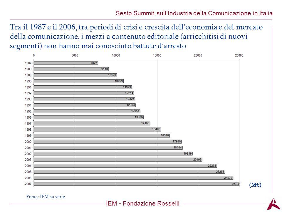 Titolo dellargomento IEM - Fondazione Rosselli Sesto Summit sullIndustria della Comunicazione in Italia Tra il 1987 e il 2006, tra periodi di crisi e crescita delleconomia e del mercato della comunicazione, i mezzi a contenuto editoriale (arricchitisi di nuovi segmenti) non hanno mai conosciuto battute darresto (M) Fonte: IEM su varie