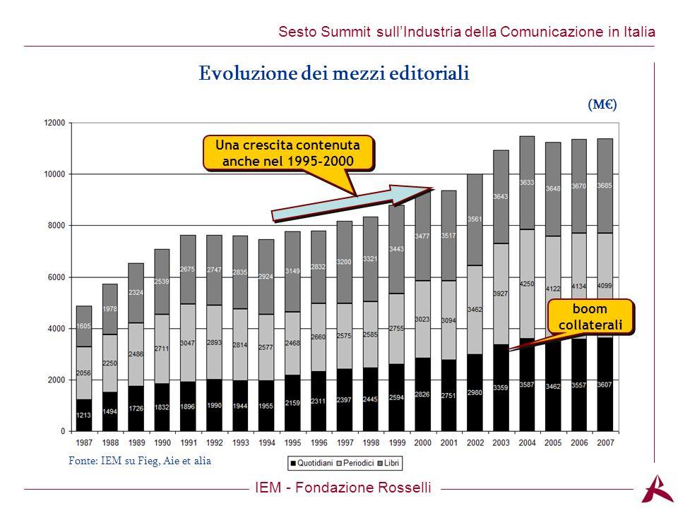 Titolo dellargomento IEM - Fondazione Rosselli Sesto Summit sullIndustria della Comunicazione in Italia boom collaterali Una crescita contenuta anche nel 1995-2000 (M) Evoluzione dei mezzi editoriali Fonte: IEM su Fieg, Aie et alia