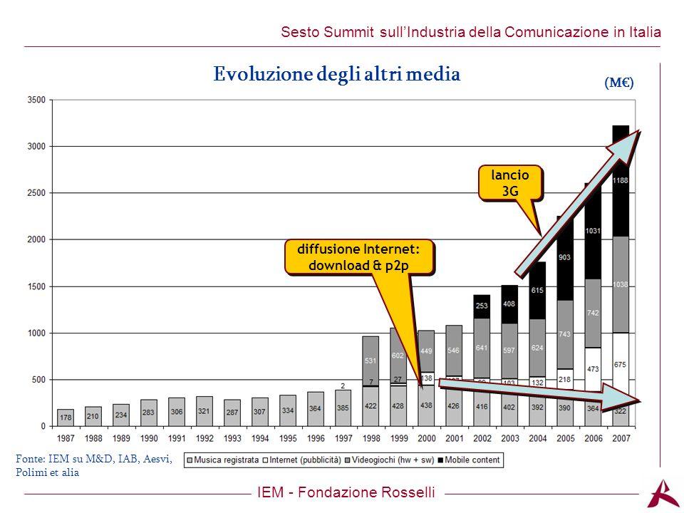 Titolo dellargomento IEM - Fondazione Rosselli Sesto Summit sullIndustria della Comunicazione in Italia diffusione Internet: download & p2p lancio 3G (M) Evoluzione degli altri media Fonte: IEM su M&D, IAB, Aesvi, Polimi et alia