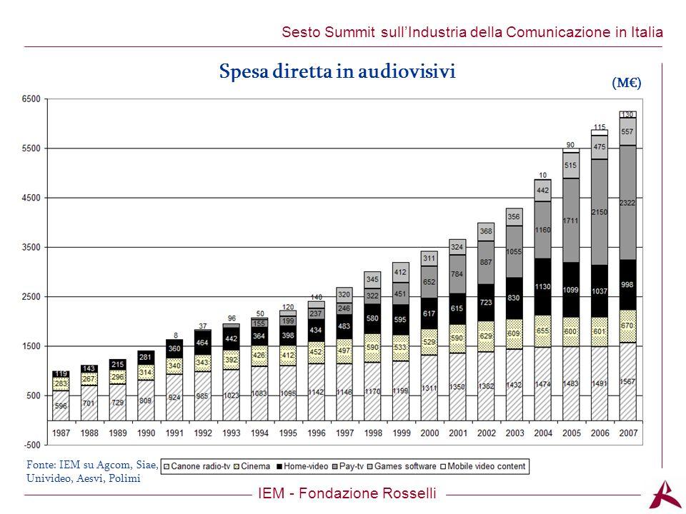 Titolo dellargomento IEM - Fondazione Rosselli Sesto Summit sullIndustria della Comunicazione in Italia Spesa diretta in audiovisivi (M) Fonte: IEM su Agcom, Siae, Univideo, Aesvi, Polimi