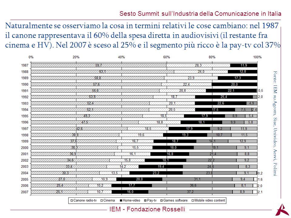 Titolo dellargomento IEM - Fondazione Rosselli Sesto Summit sullIndustria della Comunicazione in Italia Naturalmente se osserviamo la cosa in termini relativi le cose cambiano: nel 1987 il canone rappresentava il 60% della spesa diretta in audiovisivi (il restante fra cinema e HV).