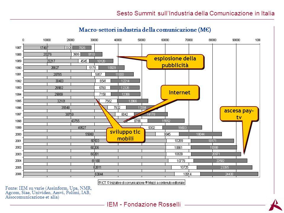 Titolo dellargomento IEM - Fondazione Rosselli Sesto Summit sullIndustria della Comunicazione in Italia Ma vediamo adesso nel dettaglio landamento di alcuni dei segmenti di questa industria ed i principali processi che la attraversano: