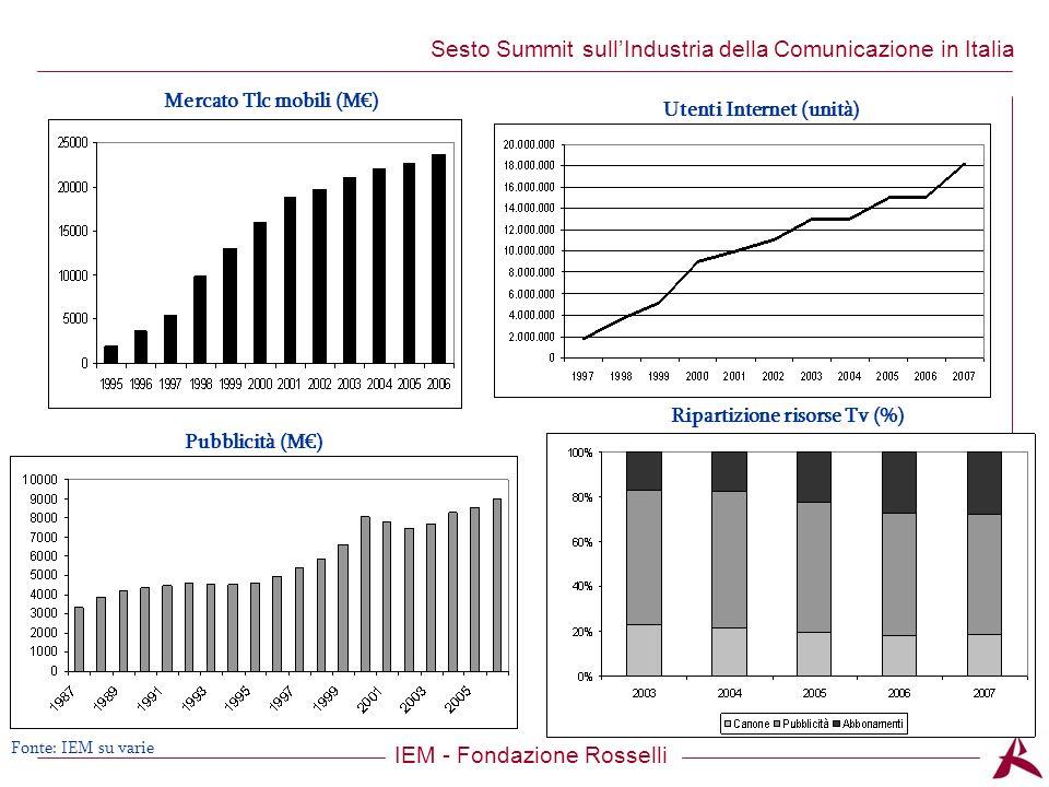 Titolo dellargomento IEM - Fondazione Rosselli Sesto Summit sullIndustria della Comunicazione in Italia Pubblicità (M) Utenti Internet (unità) Mercato Tlc mobili (M) Ripartizione risorse Tv (%) Fonte: IEM su varie