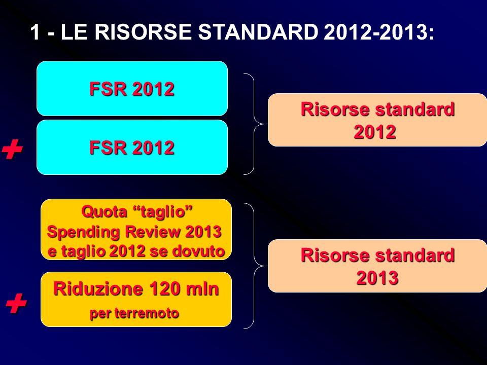 FSR 2012 FSR 2012 - 0,38% fabbricati D 0,38% fabbricati D 2012 aliquota base 2012 aliquota base Quota taglio Spending Review 2013 = Accesso al Fondo s