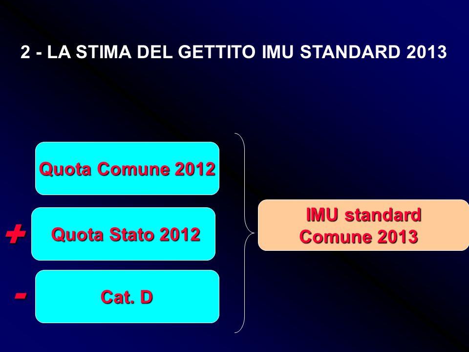 FSR 2012 FSR 2012 Quota taglio Quota taglio Spending Review 2013 e taglio 2012 se dovuto Risorse standard 2012 + Riduzione 120 mln Riduzione 120 mln p