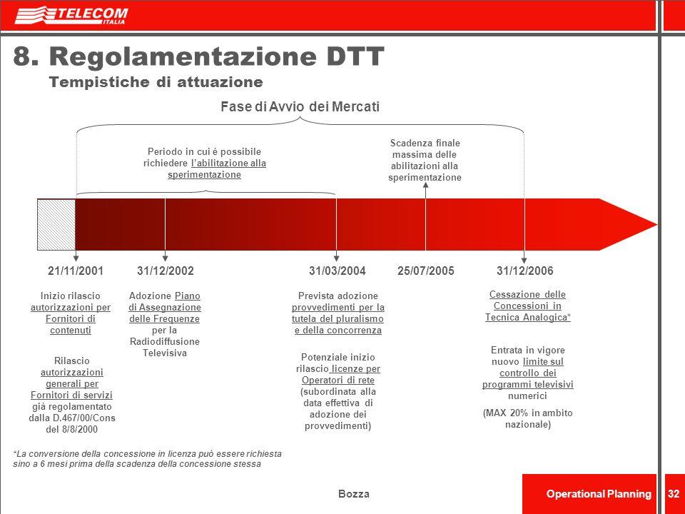 BozzaOperational Planning32 8.Regolamentazione DTT Tempistiche di attuazione Fase di Avvio dei Mercati Adozione Piano di Assegnazione delle Frequenze
