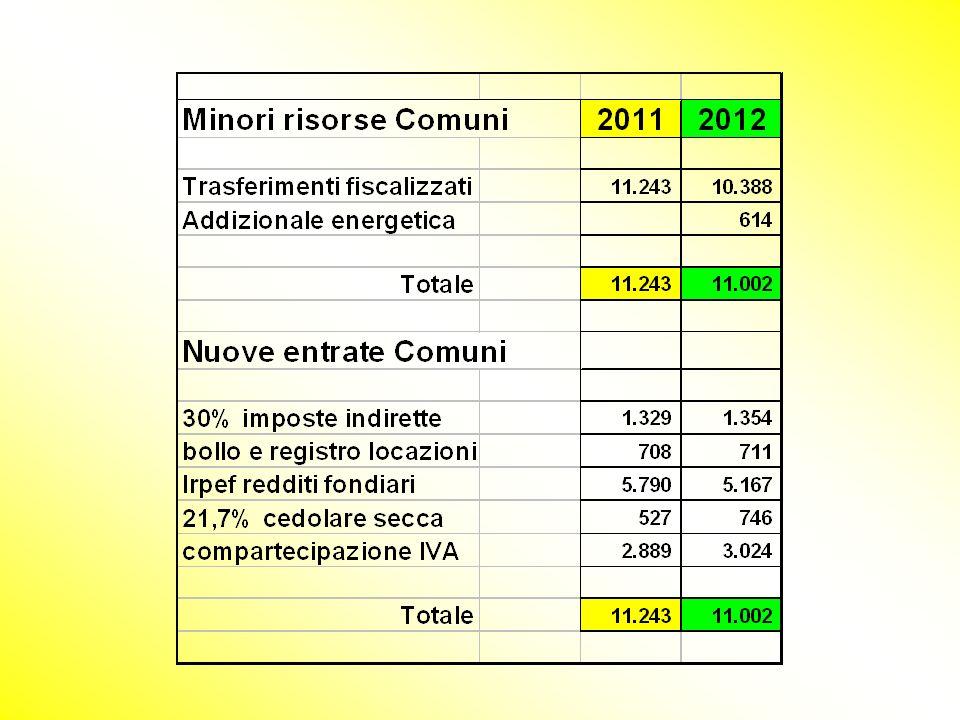 ropol10 DdLgs FEDERALISMO A decorrere dal 2011 e fino al 2013, cambia il contenitore, ma il contenuto non dovrebbe cambiare di tantissimo. I trasferim