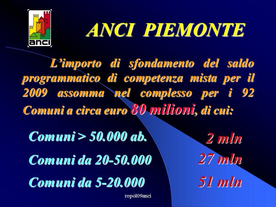 ropol09anci Limporto di sfondamento del saldo programmatico di competenza mista per il 2009 assomma nel complesso per i 92 Comuni a circa euro 80 milioni, di cui: ANCI PIEMONTE Comuni > 50.000 ab.