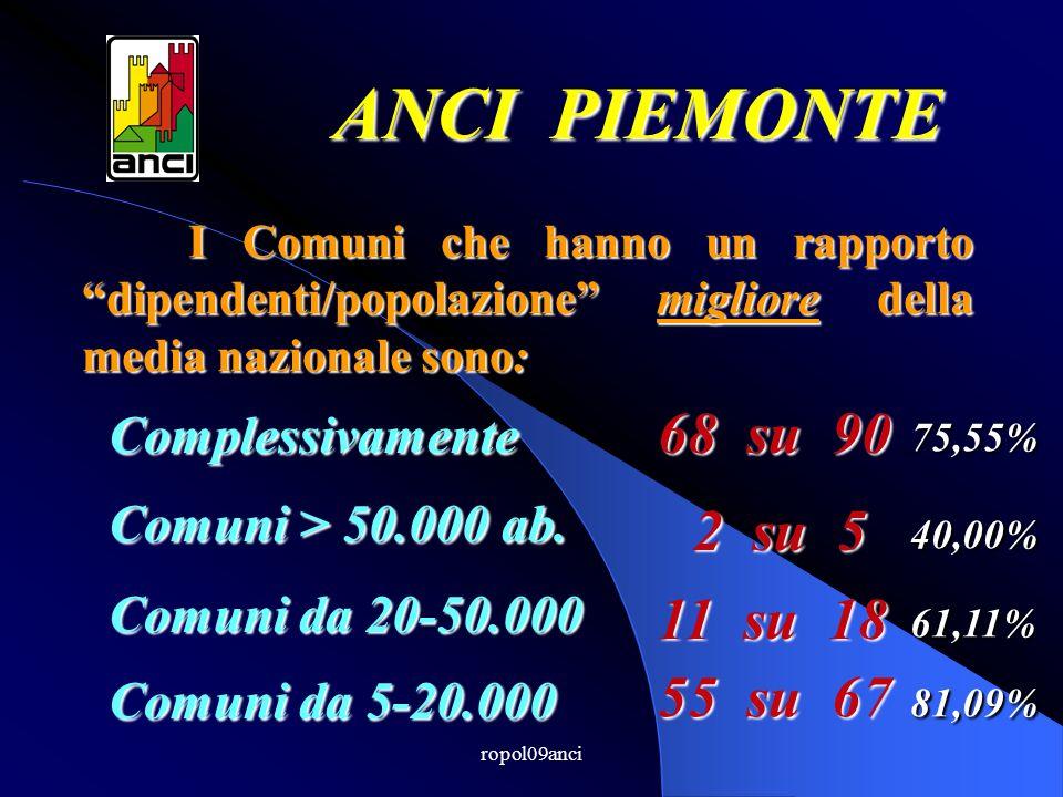 ropol09anci I Comuni che hanno un rapporto dipendenti/popolazione migliore della media nazionale sono: ANCI PIEMONTE Comuni > 50.000 ab.