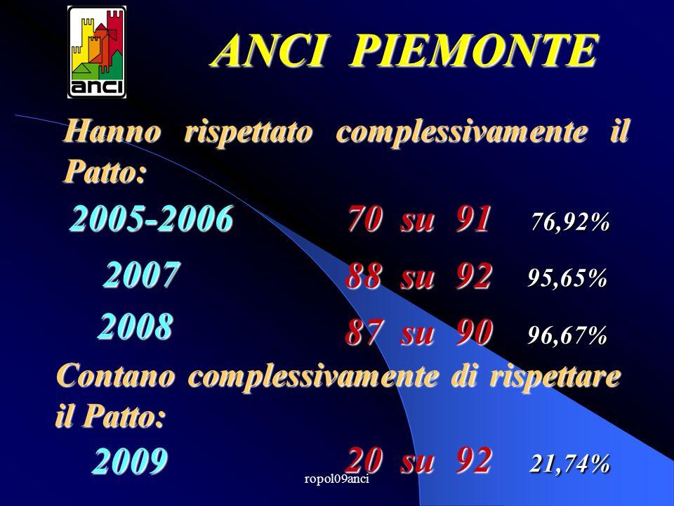ropol09anci Hanno rispettato complessivamente il Patto: ANCI PIEMONTE 2005-2006 2007 2008 70 su 91 88 su 92 76,92% 87 su 90 95,65% 96,67% Contano complessivamente di rispettare il Patto: 2009 20 su 92 21,74%