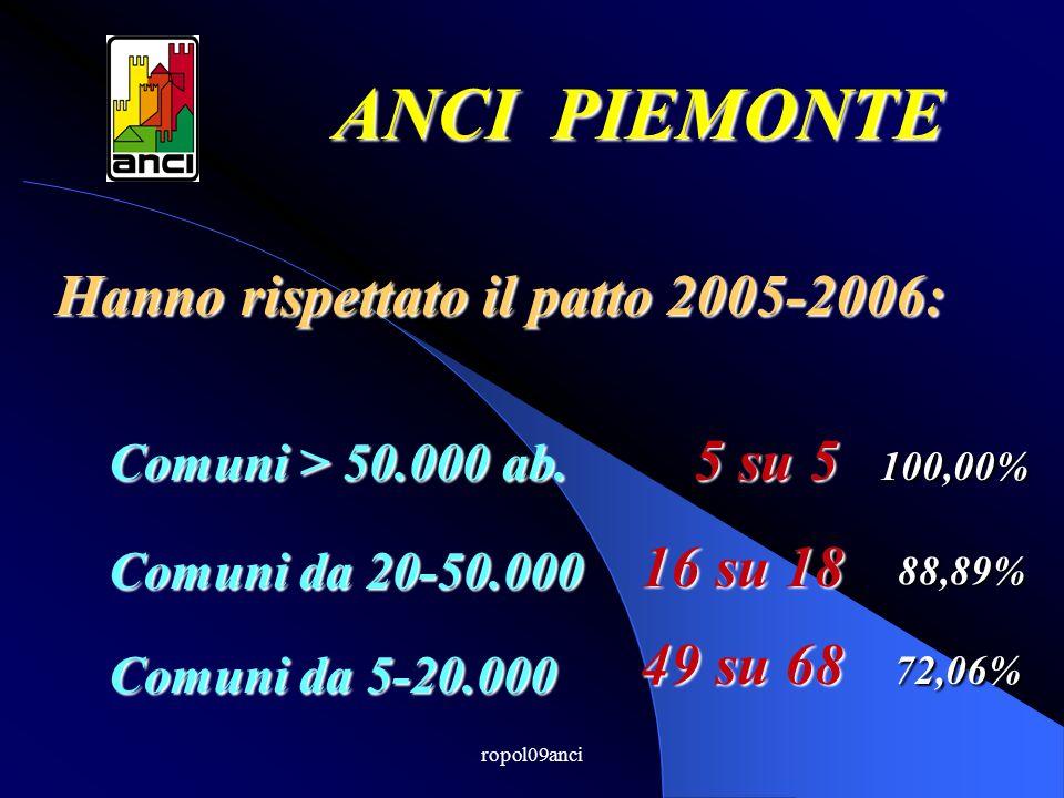 ropol09anci Hanno rispettato il patto 2005-2006: ANCI PIEMONTE Comuni > 50.000 ab.