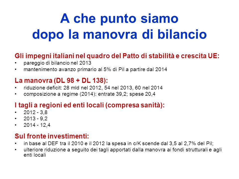 A che punto siamo dopo la manovra di bilancio Gli impegni italiani nel quadro del Patto di stabilità e crescita UE: pareggio di bilancio nel 2013 mantenimento avanzo primario al 5% di Pil a partire dal 2014 La manovra (DL 98 + DL 138): riduzione deficit: 28 mld nel 2012, 54 nel 2013, 60 nel 2014 composizione a regime (2014): entrate 39,2; spese 20,4 I tagli a regioni ed enti locali (compresa sanità): 2012 - 3,8 2013 - 9,2 2014 - 12,4 Sul fronte investimenti: in base al DEF tra il 2010 e il 2012 la spesa in c/K scende dal 3,5 al 2,7% del Pil; ulteriore riduzione a seguito dei tagli apportati dalla manovra ai fondi strutturali e agli enti locali