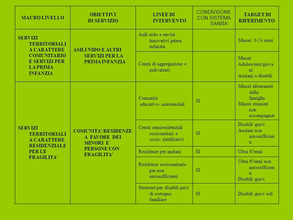 MACRO LIVELLO OBIETTIVI DI SERVIZIO LINEE DI INTERVENTO CONDIVISONE CON SISTEMA SANITA TARGET DI RIFERIMENTO SERVIZI TERRITORIALI A CARATTERE COMUNITARIO E SERVIZI PER LA PRIMA INFANZIA ASILI NIDO E ALTRI SERVIZI PER LA PRIMA INFANZIA Asili nido e servizi innovativi prima infanzia Minori 0-24 mesi Centri di aggregazione e polivalenti Minori Adolescenti/giova ni Anziani e disabili SERVIZI TERRITORIALI A CARATTERE RESIDENZIALE PER LE FRAGILITA COMUNITA/RESIDENZE A FAVORE DEI MINORI E PERSONE CON FRAGILITA Comunità educativo- assistenziali SI Minori allontanati dalla famiglia Minori stranieri non accompagnat Centri semiresidenziali sociosanitari e socio- riabilitativi SI Disabili gravi Anziani non autosufficien ti Residenze per anzianiSIUltra 65enni Residenze sociosanitarie per non autosufficienti SI Ultra 65enni non autosufficien ti Disabili gravi Strutture per disabili privi di sostegno familiare SIDisabili gravi soli
