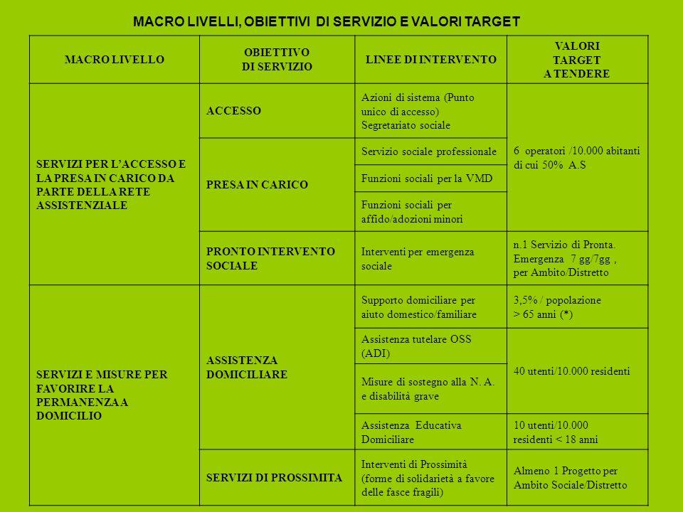 MACRO LIVELLI, OBIETTIVI DI SERVIZIO E VALORI TARGET MACRO LIVELLO OBIETTIVO DI SERVIZIO LINEE DI INTERVENTO VALORI TARGET A TENDERE SERVIZI PER LACCESSO E LA PRESA IN CARICO DA PARTE DELLA RETE ASSISTENZIALE ACCESSO Azioni di sistema (Punto unico di accesso) Segretariato sociale 6 operatori /10.000 abitanti di cui 50% A.S PRESA IN CARICO Servizio sociale professionale Funzioni sociali per la VMD Funzioni sociali per affido/adozioni minori PRONTO INTERVENTO SOCIALE Interventi per emergenza sociale n.1 Servizio di Pronta.