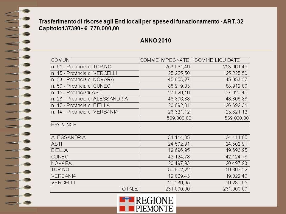 Trasferimento di risorse agli Enti locali per spese di funazionamento - ART. 32 Capitolo137390 - 770.000,00 ANNO 2010