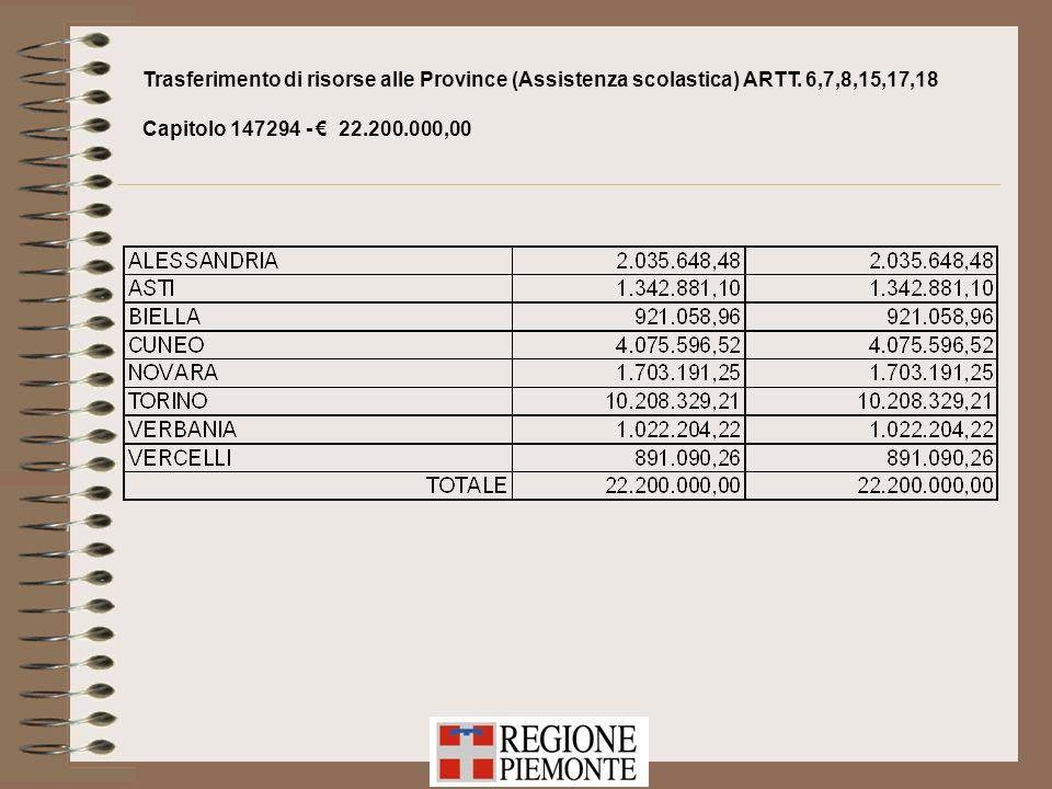 Trasferimento di risorse alle Province (Assistenza scolastica) ARTT. 6,7,8,15,17,18 Capitolo 147294 - 22.200.000,00