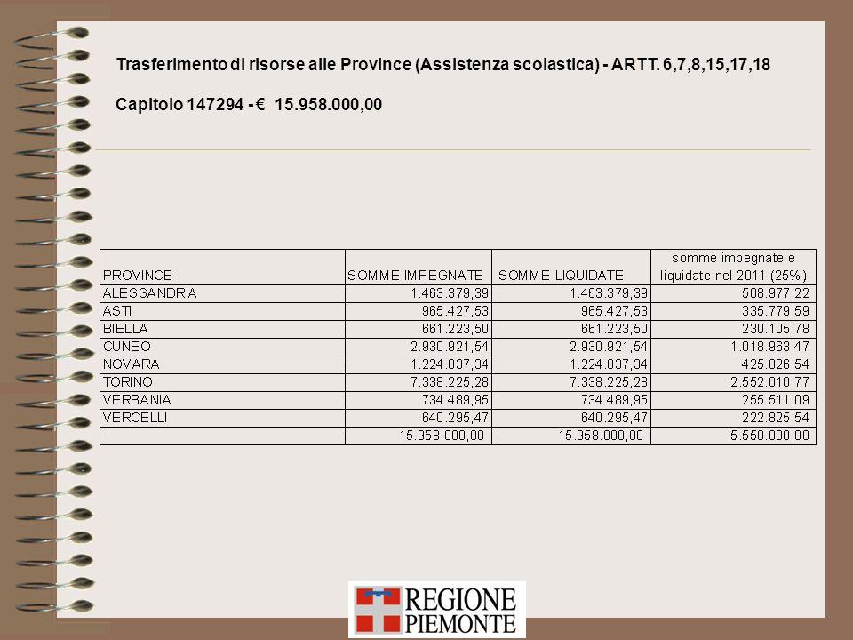 Trasferimento di risorse alle Province (Assistenza scolastica) - ARTT. 6,7,8,15,17,18 Capitolo 147294 - 15.958.000,00