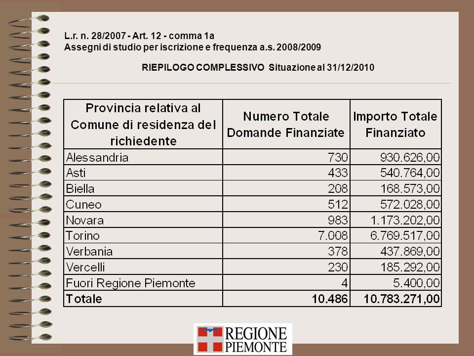 L.r. n. 28/2007 - Art. 12 - comma 1a Assegni di studio per iscrizione e frequenza a.s. 2008/2009 RIEPILOGO COMPLESSIVO Situazione al 31/12/2010