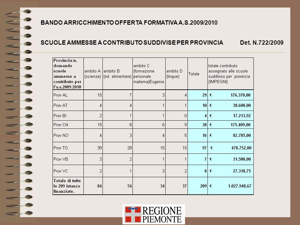 BANDO ARRICCHIMENTO OFFERTA FORMATIVA A.S.2009/2010 SCUOLE AMMESSE A CONTRIBUTO SUDDIVISE PER PROVINCIA Det. N.722/2009