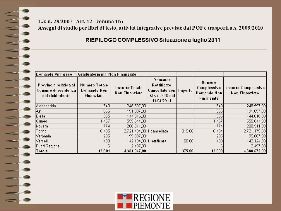 L.r. n. 28/2007 - Art. 12 - comma 1b) Assegni di studio per libri di testo, attività integrative previste dai POF e trasporti a.s. 2009/2010 RIEPILOGO