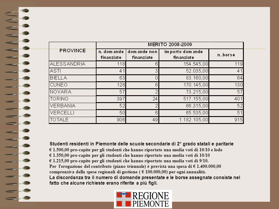 Studenti residenti in Piemonte delle scuole secondarie di 2° grado statali e paritarie 1.500,00 pro-capite per gli studenti che hanno riportato una me