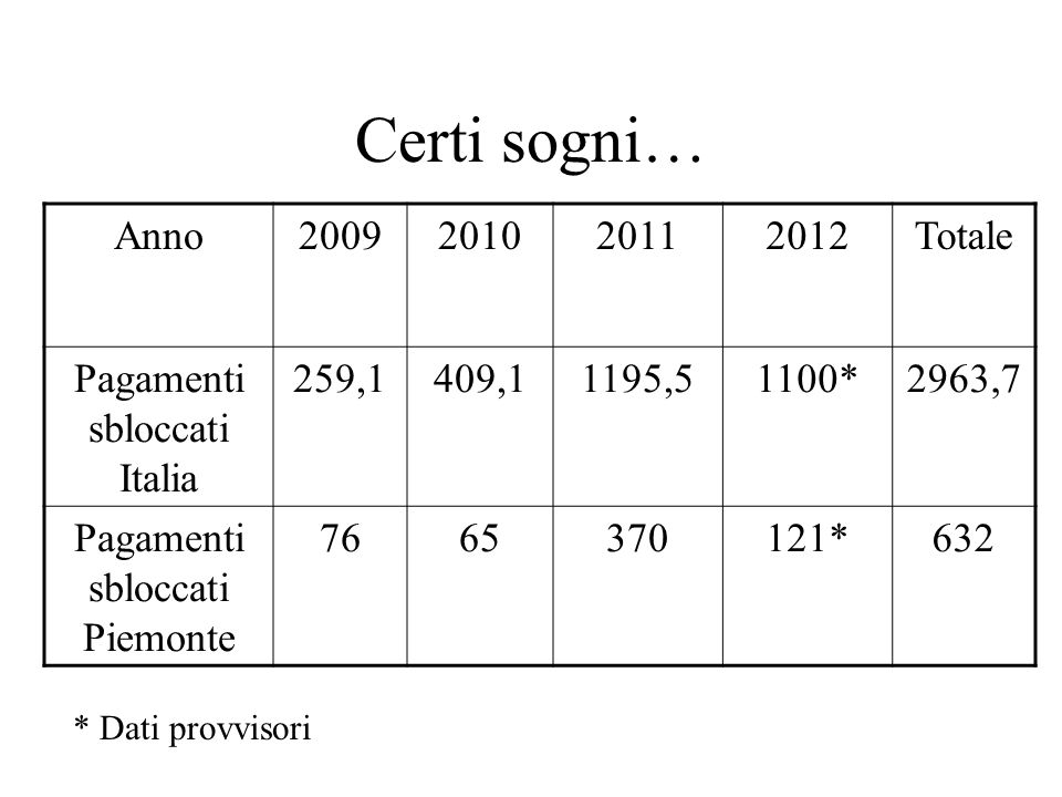 Certi sogni… Anno2009201020112012Totale Pagamenti sbloccati Italia 259,1409,11195,51100*2963,7 Pagamenti sbloccati Piemonte 7665370121*632 * Dati prov
