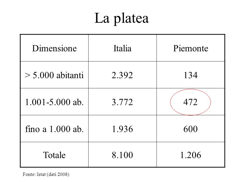 La platea DimensioneItaliaPiemonte > 5.000 abitanti2.392134 1.001-5.000 ab.3.772472 fino a 1.000 ab.1.936600 Totale8.1001.206 Fonte: Istat (dati 2008)