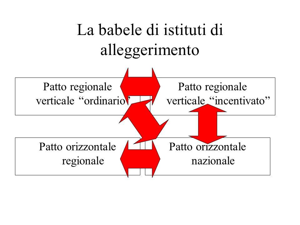 La babele di istituti di alleggerimento Patto regionale verticale ordinario Patto regionale verticale incentivato Patto orizzontale regionale Patto orizzontale nazionale