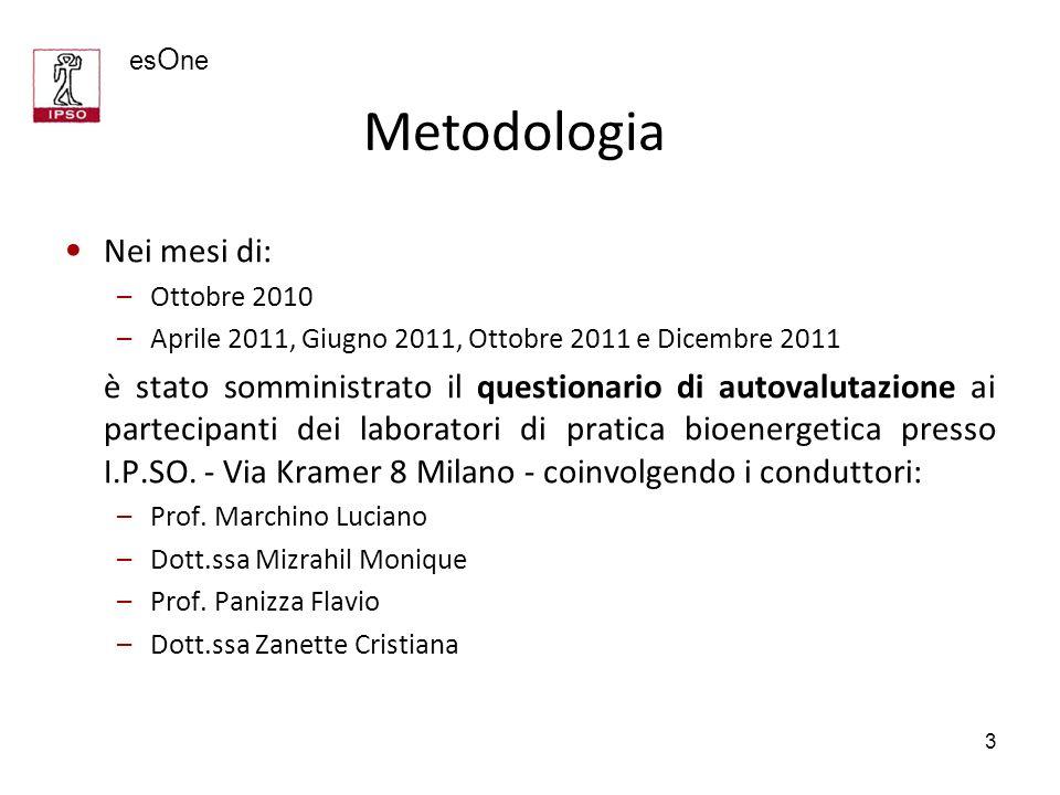 3 Nei mesi di: –Ottobre 2010 –Aprile 2011, Giugno 2011, Ottobre 2011 e Dicembre 2011 è stato somministrato il questionario di autovalutazione ai parte