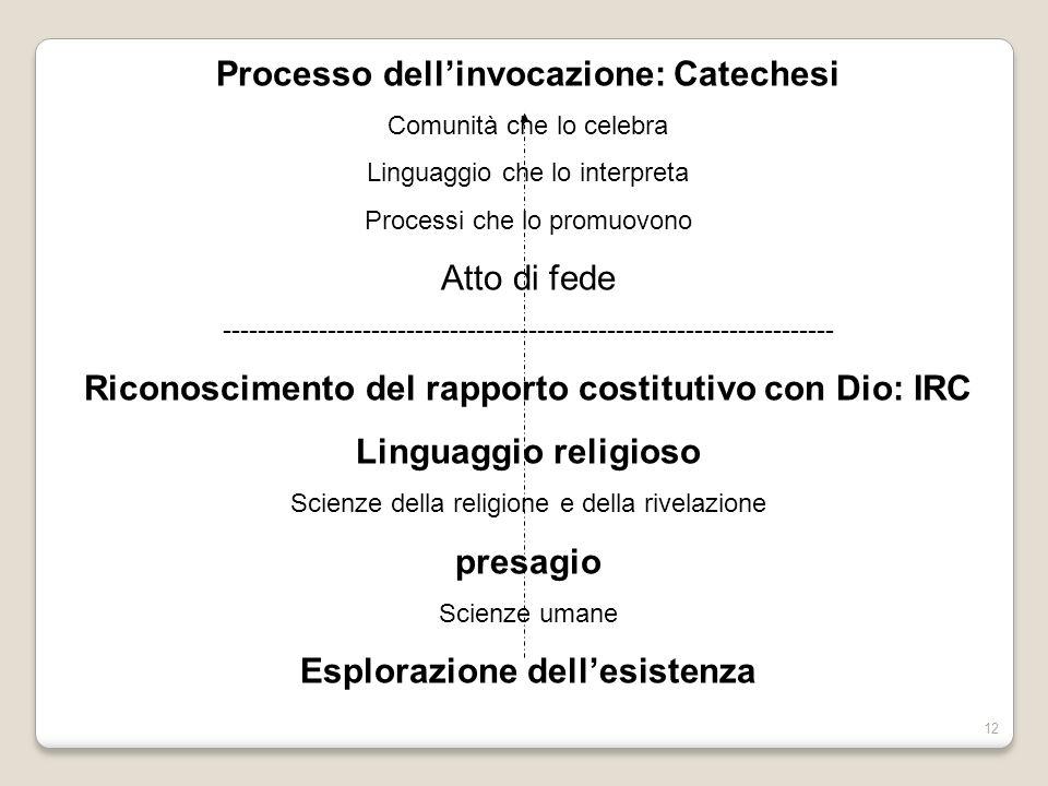 12 Processo dellinvocazione: Catechesi Comunità che lo celebra Linguaggio che lo interpreta Processi che lo promuovono Atto di fede ------------------