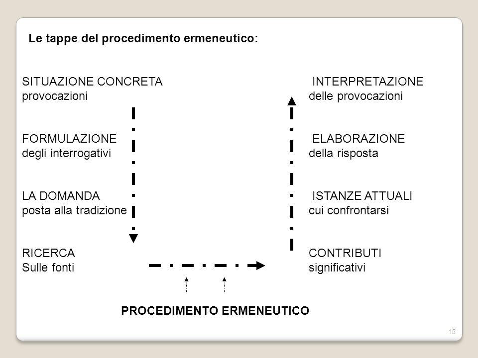 15 Le tappe del procedimento ermeneutico: SITUAZIONE CONCRETA INTERPRETAZIONE provocazioni delle provocazioni FORMULAZIONE ELABORAZIONE degli interrog