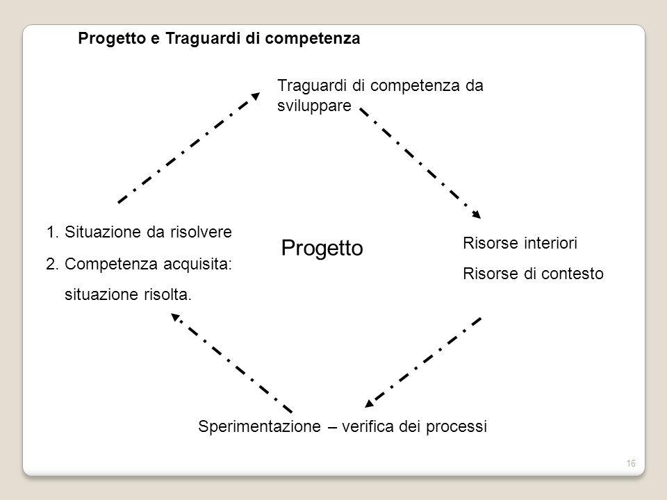 16 1. Situazione da risolvere Traguardi di competenza da sviluppare Risorse interiori Risorse di contesto Sperimentazione – verifica dei processi 2. C