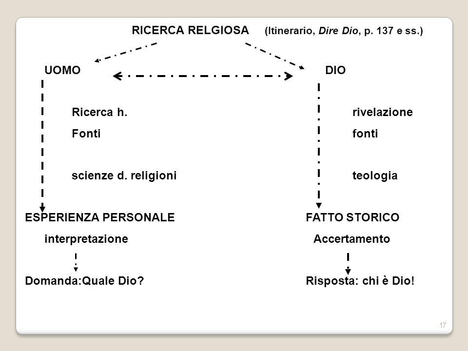 17 RICERCA RELGIOSA (Itinerario, Dire Dio, p. 137 e ss.) UOMO DIO Ricerca h.rivelazione Fonti fonti scienze d. religioni teologia ESPERIENZA PERSONALE