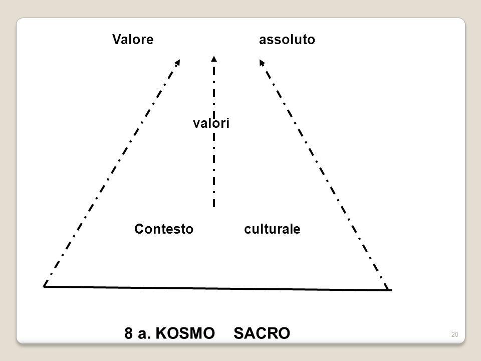 20 Valore assoluto valori Contesto culturale 8 a. KOSMO SACRO