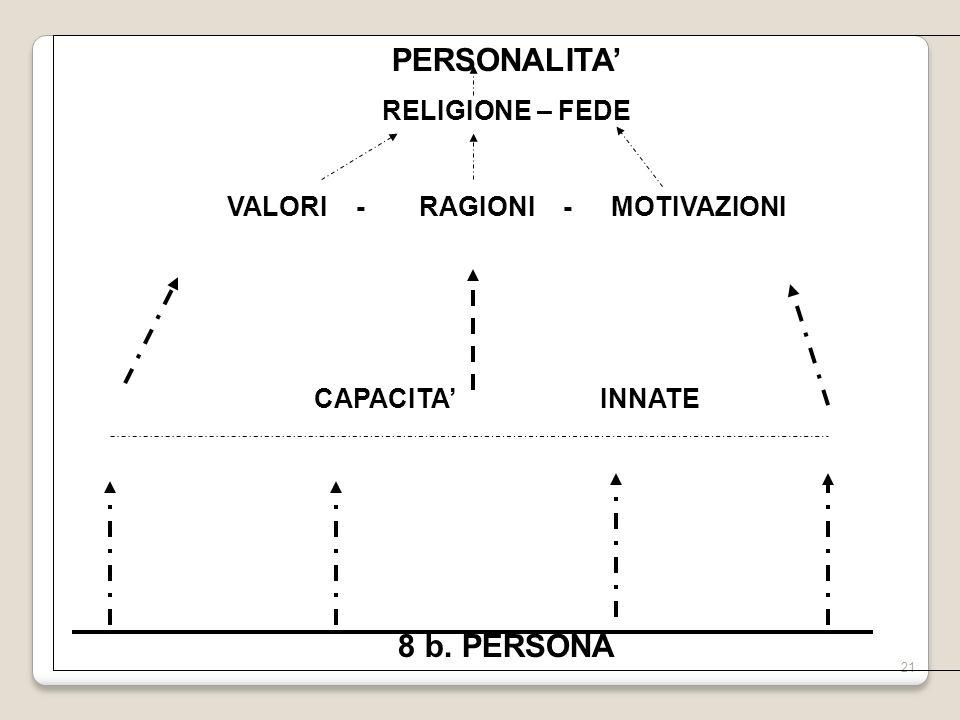 21 PERSONALITA RELIGIONE – FEDE VALORI -RAGIONI - MOTIVAZIONI CAPACITA INNATE 8 b. PERSONA