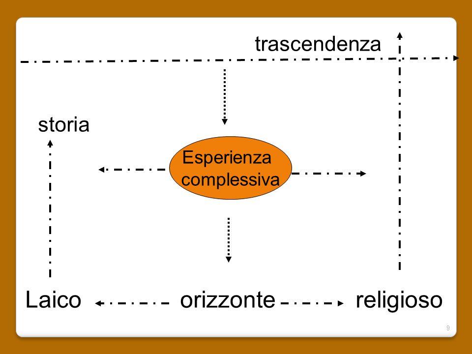 9 trascendenza storia Laico orizzonte religioso Esperienza complessiva