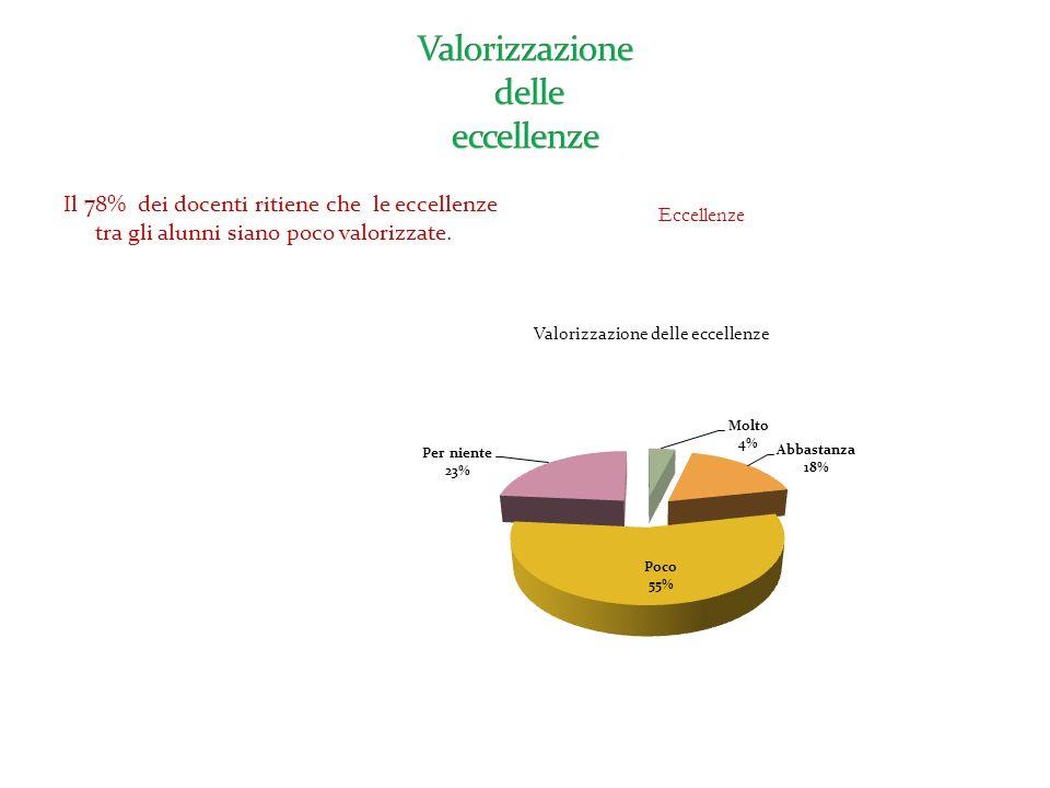 Nel nostro Istituto (39 docenti su 54 pari al 72% ) ritengono che siano poco valorizzate le professionalità dei docenti. Questo dato comparato con que
