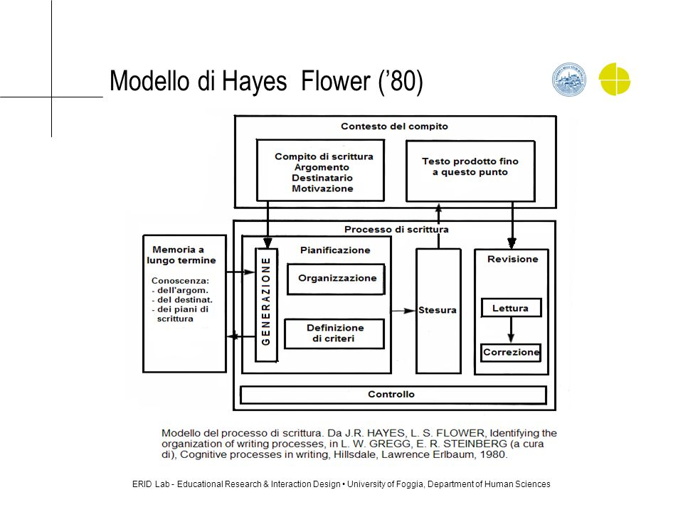 Modello di Hayes Flower (80) ERID Lab - Educational Research & Interaction Design University of Foggia, Department of Human Sciences