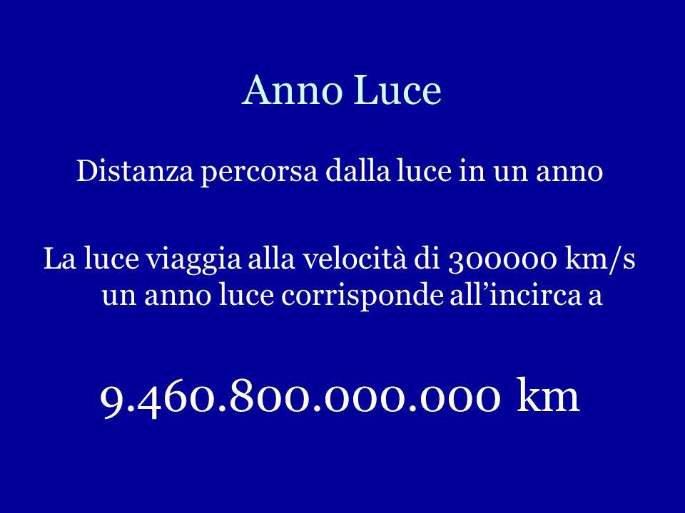 Anno Luce Distanza percorsa dalla luce in un anno La luce viaggia alla velocità di 300000 km/s un anno luce corrisponde allincirca a 9.460.800.000.000 km
