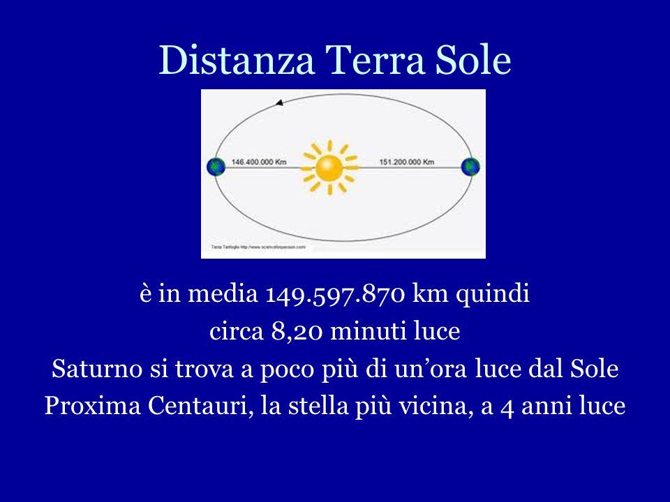 Distanza Terra Sole è in media 149.597.870 km quindi circa 8,20 minuti luce Saturno si trova a poco più di unora luce dal Sole Proxima Centauri, la stella più vicina, a 4 anni luce