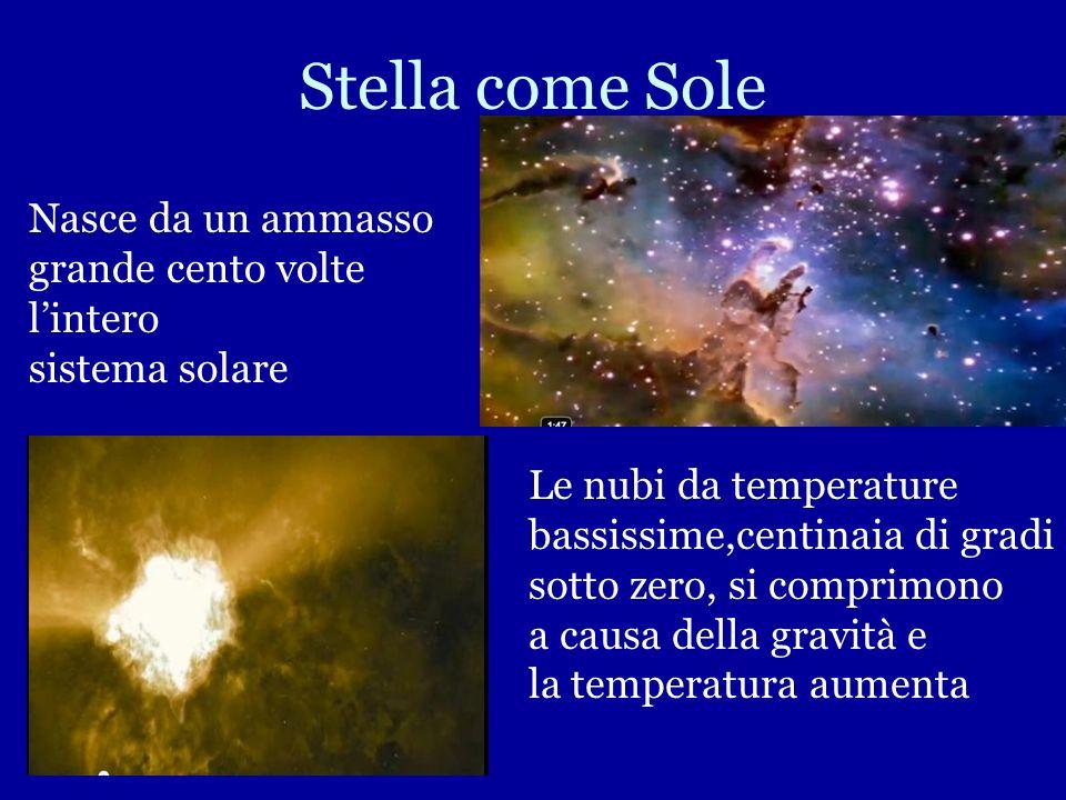 Idrogeno Componente fondamentale delle stelle Elemento più leggero e abbondante dellUniverso Ammassi di Idrogeno e Polveri nellarco di miliardi di ann
