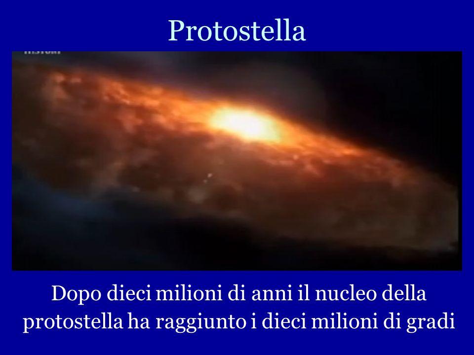 Centinaia di Migliaia di Anni La nebulosa ruota fino a formare un disco appiattito Al centro, grazie alla gravità, si forma una sfera incandescente ch