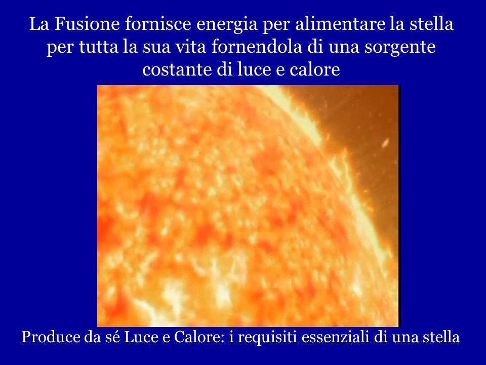 Fusione Termonucleare Grazie al calore immenso gli atomi di Idrogeno si muovono così velocemente che si fondono diventando atomi di Elio