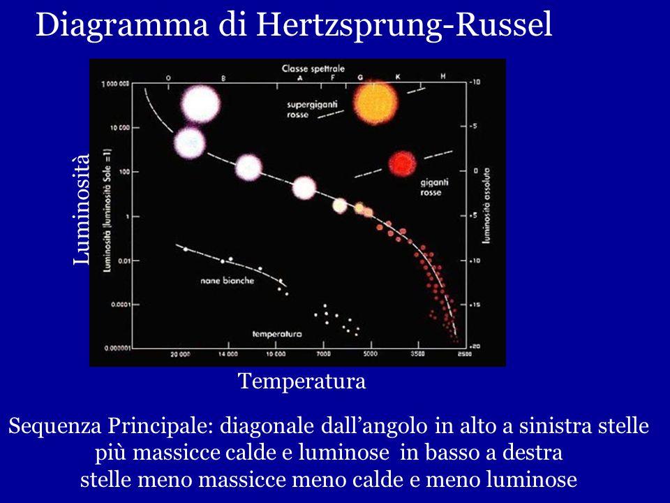 Sequenza principale Fase di equilibrio della vita della stella: pressione e gravità si controbilanciano La stella continua a bruciare, cioè a vivere n